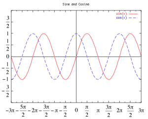 Sine (red) and Cosine (blue dotted)