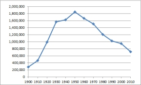 The population of Detroit, 1900-2010