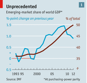 Chart from the Economist, date from the IMF