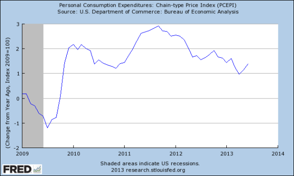 YoY change in comsumer spending, less inflation