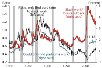 Chart from the San Francisco Fed