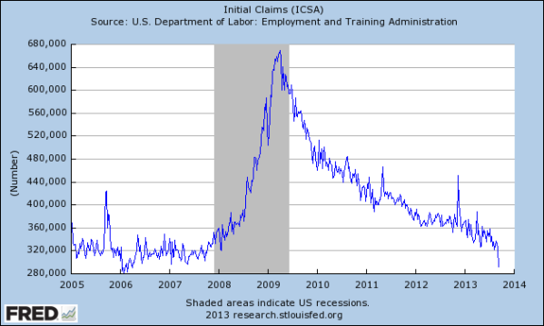 Unemployment Initial Claims, or the rate of job loss, since 2006 (from the St Louis Federal Reserve)
