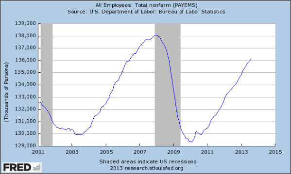 Total employment in the US, 2001-today, from the St Louis Federal Reserve