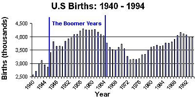 Graph from Baby Boomer HQ
