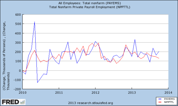 BLS net job gain in blue, ADP job gain in red since 2010