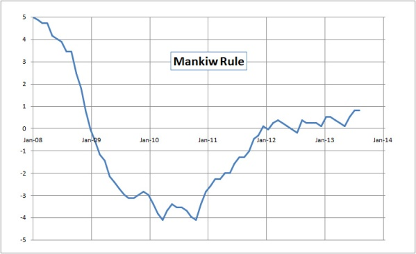 The Mankiw Rule since January 2008.  It's not an exact science by any measure, but it works.