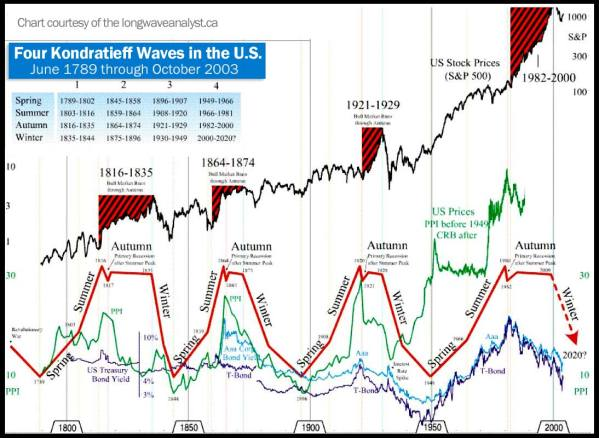 "Business Cycles, of ""Kondratieff Waves"", since the founding of our Republic.  Courtesy financialsense.com"
