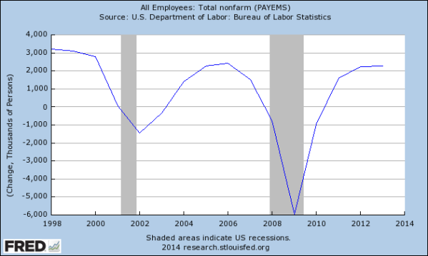Job Gain by Year since 1998, from the St Louis Federal Reserve