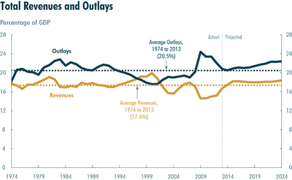 Federal outlays as a share of GDP should continue to grow - and so does the deficit if nothing changes