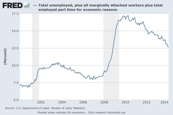 U6 Unemployment since 2000, from the St Louis Federal Reserve