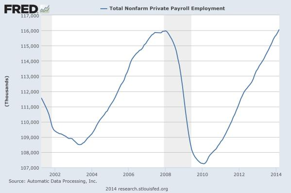 Total Private Employment by ADP