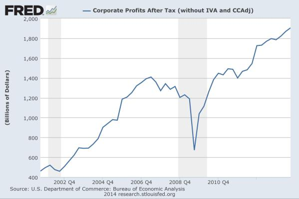 Corporate Profits since 2000