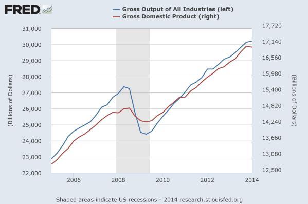 GO-GDP