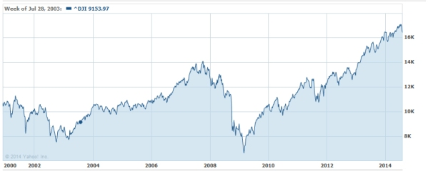 DJIA since 2000, from Yahoo Finance