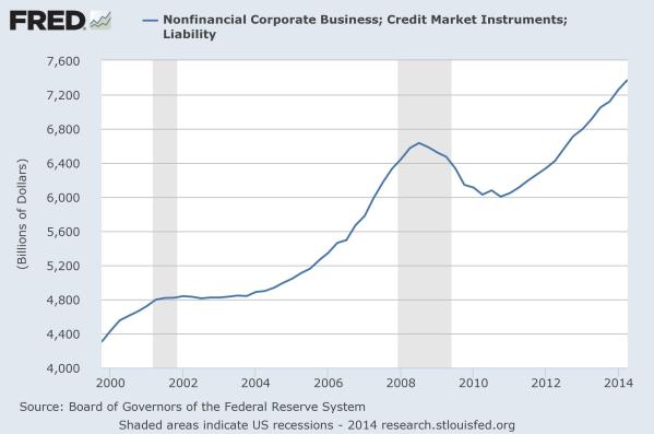 Nonfinancial corporate debt since 2000, from the Federal Reserve.