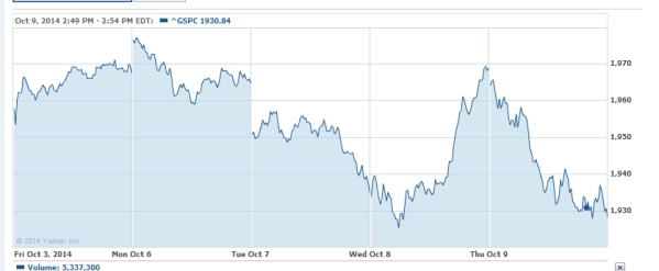 The last five days of the S&P500, from Yahoo! Finance.
