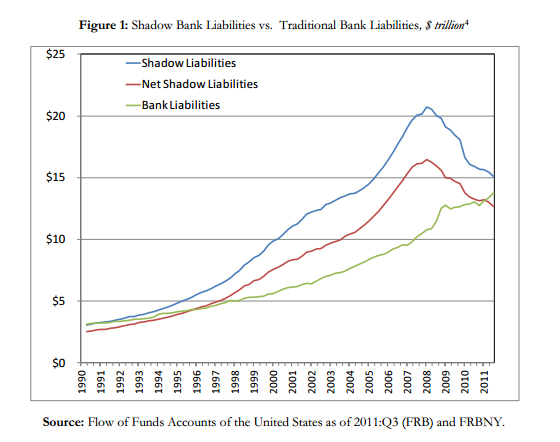 "Liabilities in traditional and ""shadow"" banks, from the NY Fed."