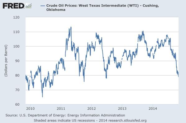 WTI, $/bbl.  Chart from the St Louis Federal Reserve.