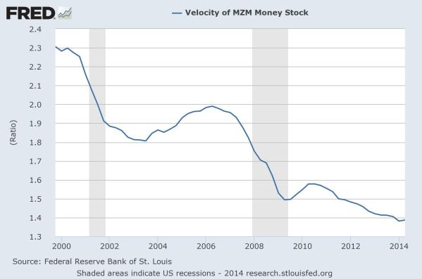 Velocity of money, as MZM, since 2000.  Data from the St Louis Federal Reserve