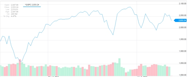 The S&P 500 since October.  It's been one Hell of a ride, and it's probably not over.