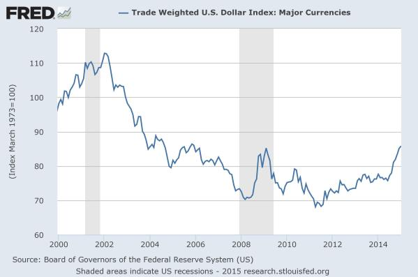 The US Dollar Index since 2000, from the St Louis Federal Reserve. The recent gains have room to continue in historic terms.
