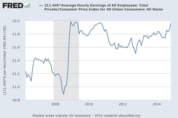 Inflation adjusted hourly wages, on average, since 2006.  From the Federal Reserve of St Louis.