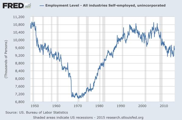 "The official ""Self Employed"" number from the BLS over time."