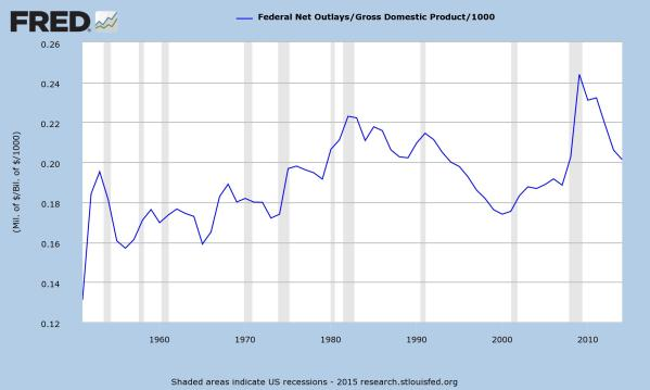 Total Federal Outlays as a share of GDP, data from St Louis Federal Reserve