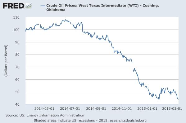West Texas Intermediate (WTI) oil, a benchmark grade, over the last year in $/bbl.  Chart by the St Louis Fed.