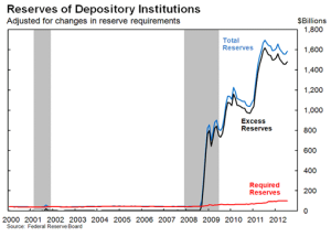 Deposits by banks alone total $1.8T now, far exceeding what they are required to maintain.