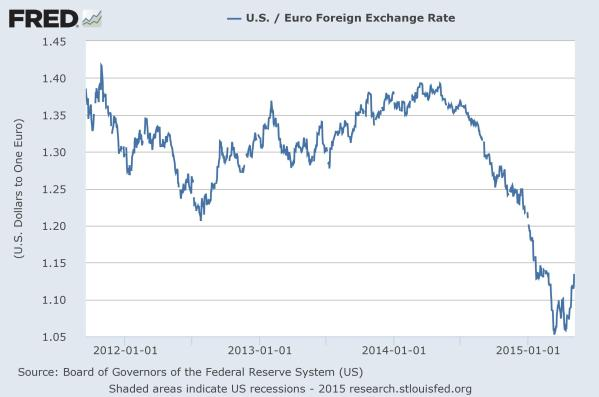 US Dollars per Euro.  Chart by the St Louis Fed.
