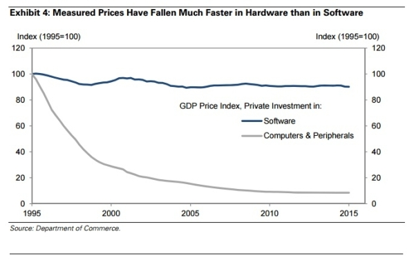 "Exhibit 4 from Goldman's research, showing how computer hardware has a price ""deflator"" since 1995 but software does not."