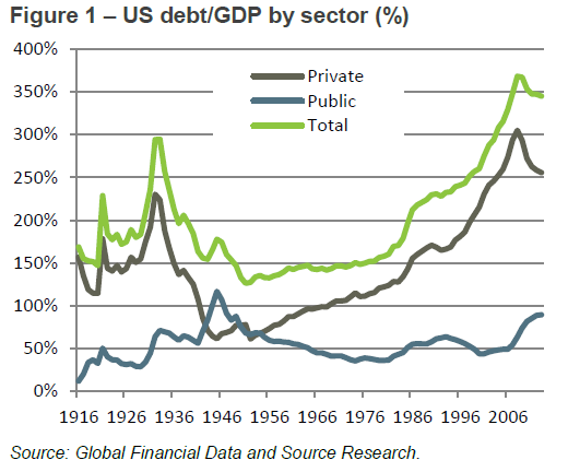 "Debt has been creeping up for a long time.  It will take a long period of ""deleveraging"" to creep back down."