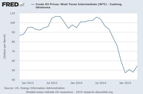 The price of West Texas Intermediate (WTI) over the last two years.  It isn't going up nearly as quickly as gasoline at the pump.