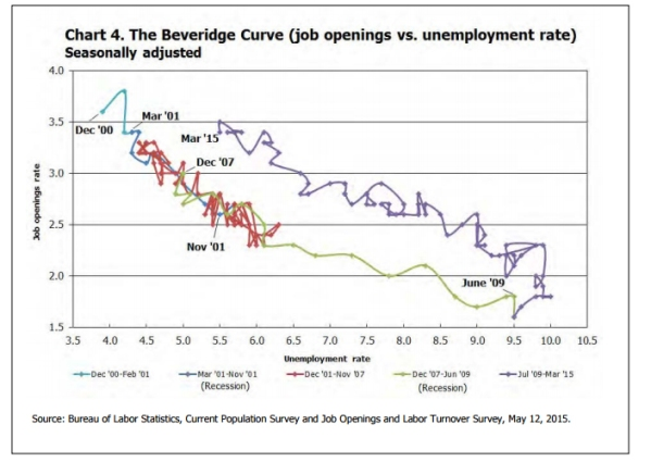The Beveridge Curve since 2001.  From the March 2015 JOLTS report, BLS.