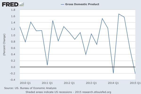 GDP by quarter since 2010.  Chart by the Federal Reserve of St Louis.