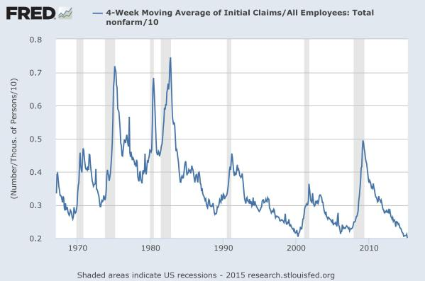 Initial Claims for Unemployment over Total Employment, displayed as the net percent of all jobs being lost each week.  Chart from the St Louis Federal Reserve.