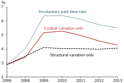 """Forced Part-Timers divided into """"cyclical"""" and """"structural"""" components, from the SF Fed report."""