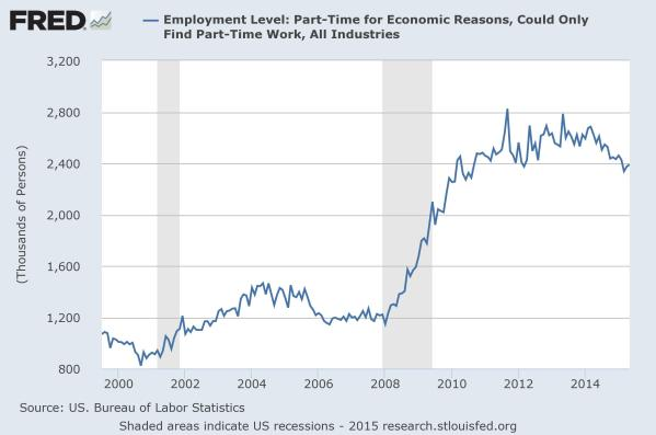 Total number of those Part Time for Economic Reasons, chart from the St Louis Federal Reserve.