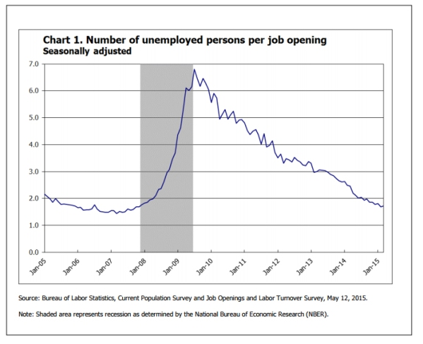 Unemployed Persons (as per U3 definition) per Job Opening.  From the March 2015 JOLTS report (BLS).