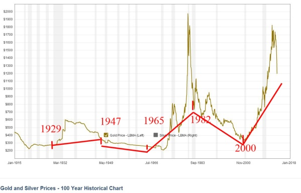 The price of a Troy Ounce of gold in constant 2009 dollars, with annotations for bear and bull markets.