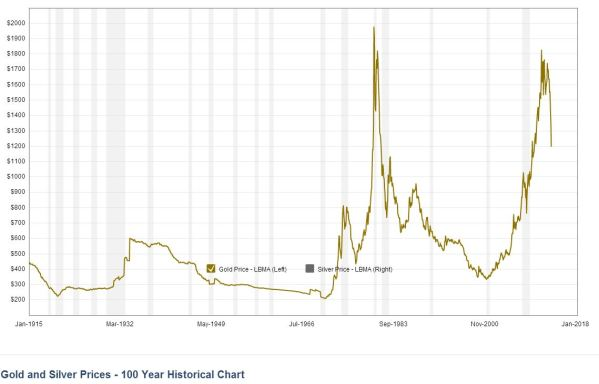 The price of a Troy Ounce of gold in constant 2009 dollars. From Kitco.