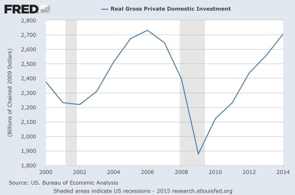 Private Investment since 2000, in constant 2009 Dollars.  From the St Louis Federal Reserve.