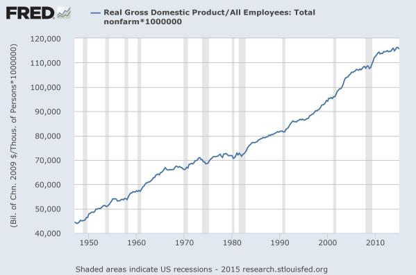 Productivity, defined as real (inflation adjusted) GDP per worker.  Data from the St Louis Federal Reserve.