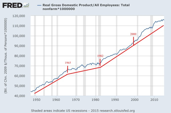 Productivity since 1947 in constant 2009 Dollars.  Data from the St Louis Federal Reserve.