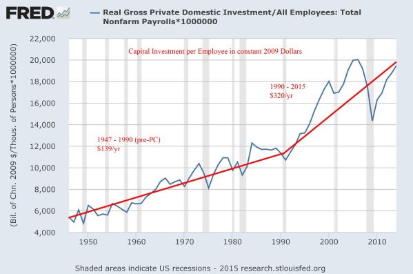 Capital Investment per Employee in constant 2009 Dollars.  From the St Louis Federal Reserve.