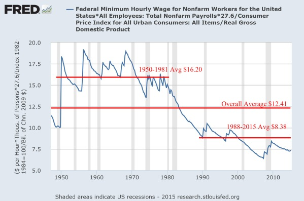 An inflation and productivity adjusted minimum wage by year.  Data from the St Louis Federal reserve, annotations by the author.