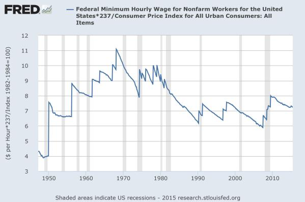 The Federal minimum wage, in constant 2015 dollars.  Chart from the Federal Reserve of St Louis.