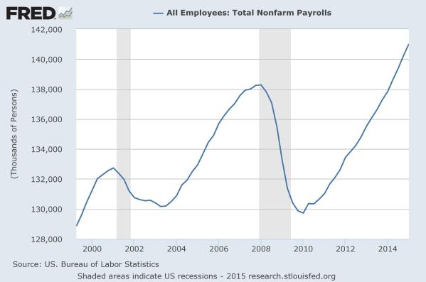Total employment since 2000.  Data from the St Louis Federal Reserve.