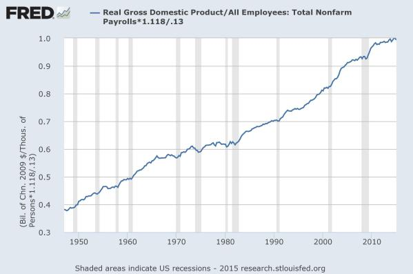 "A ""productivity index"" where 2015 output per worker is normalized to 1.00.  Data from the St Louis Federal Reserve."
